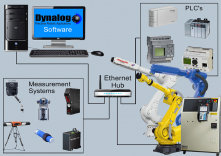 Dynalog Targeted Robot Communication Solutions